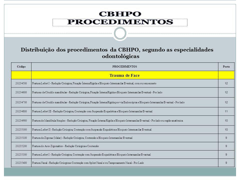Distribuição dos procedimentos da CBHPO, segundo as especialidades odontológicas CódigoPROCEDIMENTOSPorte Trauma de Face 20234500Fratura Lefort I - Re