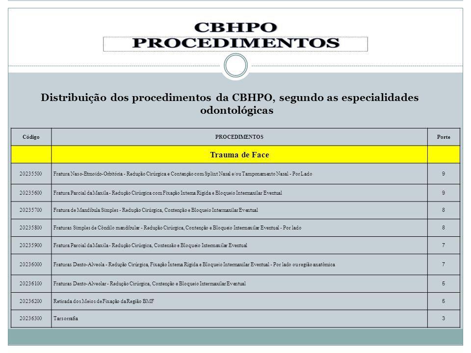 Distribuição dos procedimentos da CBHPO, segundo as especialidades odontológicas CódigoPROCEDIMENTOSPorte Trauma de Face 20235500Fratura Naso-Etmoido-
