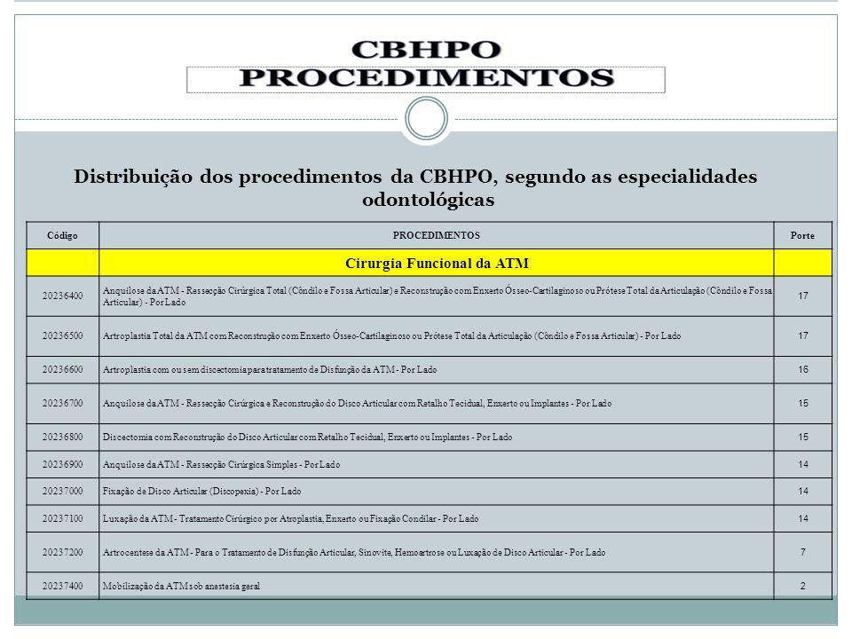 Distribuição dos procedimentos da CBHPO, segundo as especialidades odontológicas CódigoPROCEDIMENTOSPorte Cirurgia Funcional da ATM 20236400 Anquilose