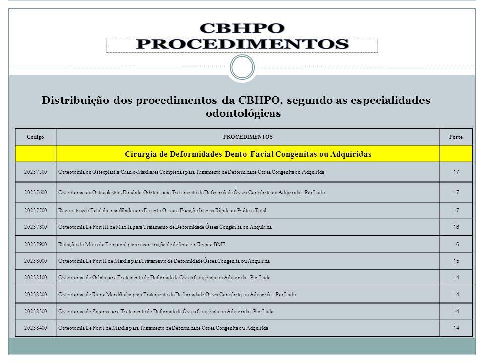 Distribuição dos procedimentos da CBHPO, segundo as especialidades odontológicas CódigoPROCEDIMENTOSPorte Cirurgia de Deformidades Dento-Facial Congên