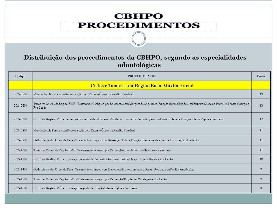Distribuição dos procedimentos da CBHPO, segundo as especialidades odontológicas CódigoPROCEDIMENTOSPorte Cistos e Tumores da Região Buco-Maxilo-Facia