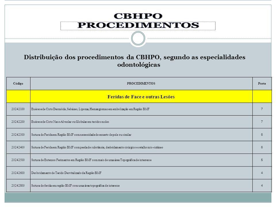 Distribuição dos procedimentos da CBHPO, segundo as especialidades odontológicas CódigoPROCEDIMENTOSPorte Feridas de Face e outras Lesões 20242100Exér