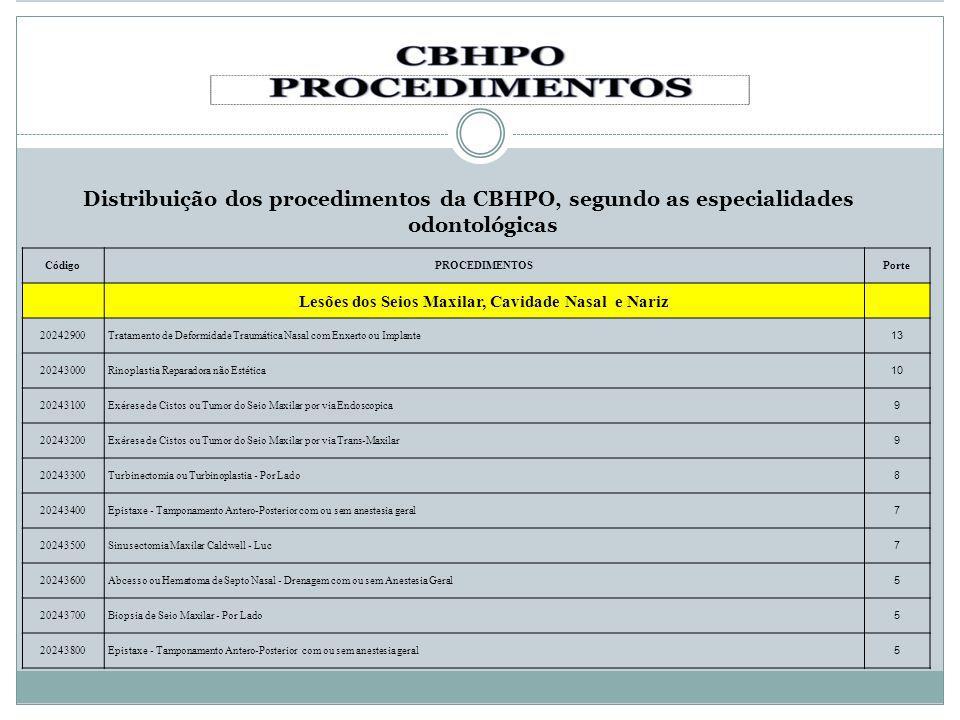 Distribuição dos procedimentos da CBHPO, segundo as especialidades odontológicas CódigoPROCEDIMENTOSPorte Lesões dos Seios Maxilar, Cavidade Nasal e N