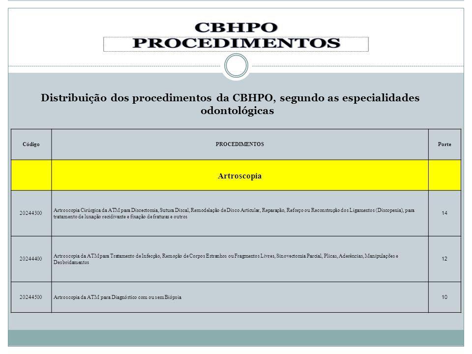 Distribuição dos procedimentos da CBHPO, segundo as especialidades odontológicas CódigoPROCEDIMENTOSPorte Artroscopia 20244300 Artroscopia Cirúrgica d
