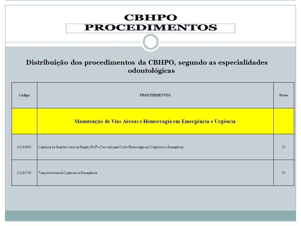 Distribuição dos procedimentos da CBHPO, segundo as especialidades odontológicas CódigoPROCEDIMENTOSPorte Manutenção de Vias Aéreas e Hemorragia em Em