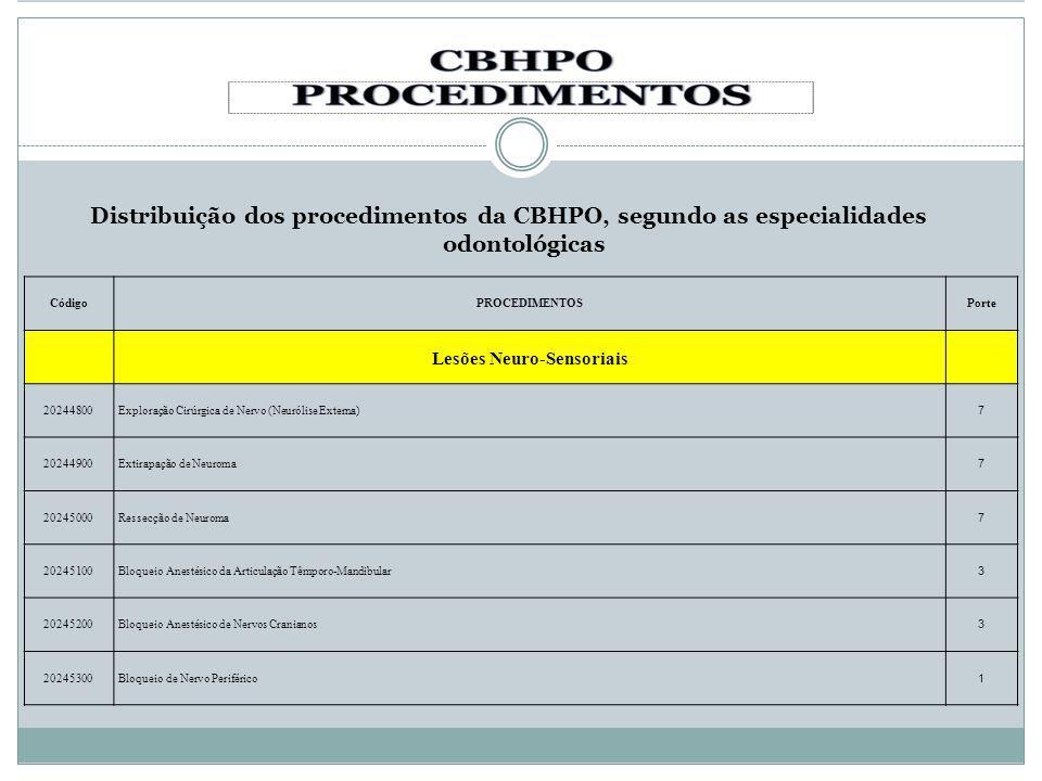 Distribuição dos procedimentos da CBHPO, segundo as especialidades odontológicas CódigoPROCEDIMENTOSPorte Lesões Neuro-Sensoriais 20244800Exploração C