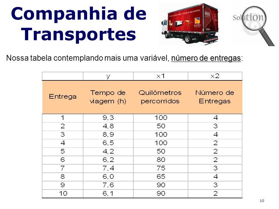 10 Companhia de Transportes número de entregas Nossa tabela contemplando mais uma variável, número de entregas: