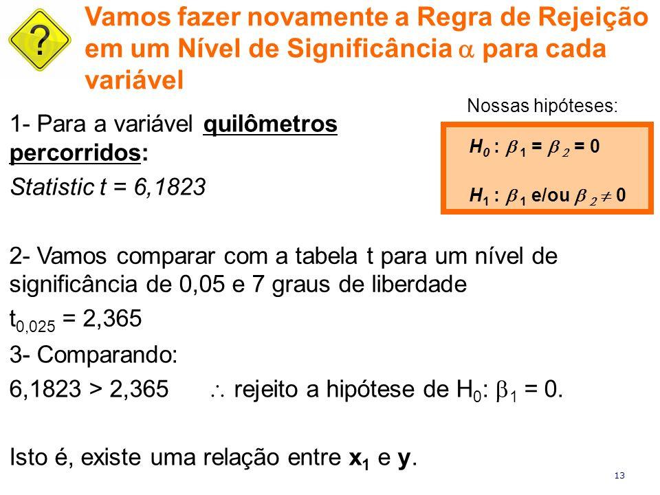 13 1- Para a variável quilômetros percorridos: Statistic t = 6,1823 H 0 : 1 = = 0 H 1 : 1 e/ou 0 Vamos fazer novamente a Regra de Rejeição em um Nível