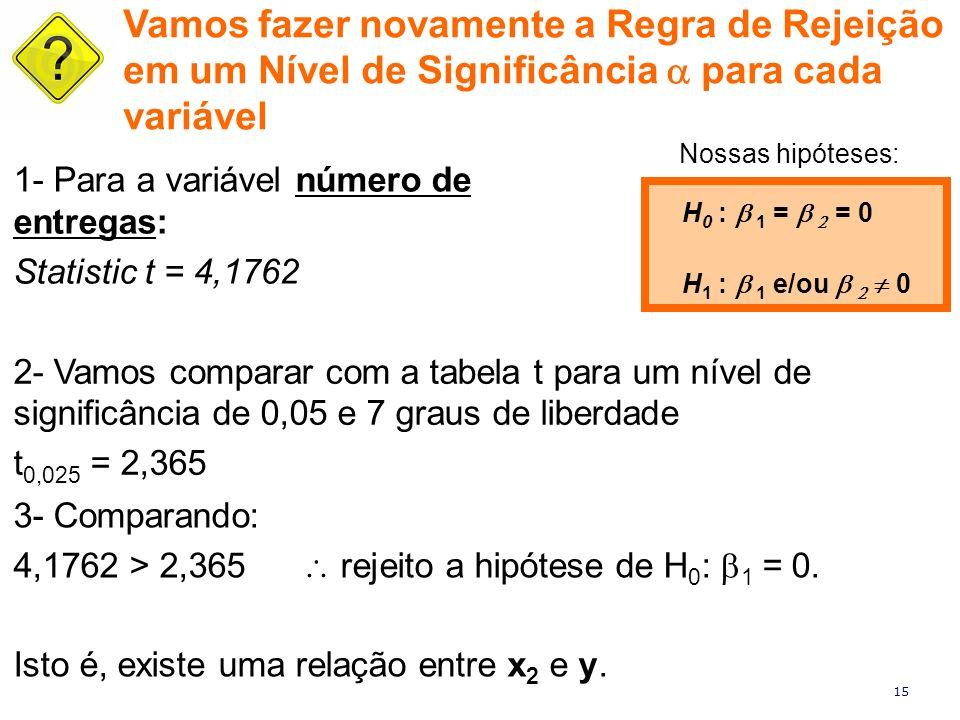 15 1- Para a variável número de entregas: Statistic t = 4,1762 H 0 : 1 = = 0 H 1 : 1 e/ou 0 Vamos fazer novamente a Regra de Rejeição em um Nível de S