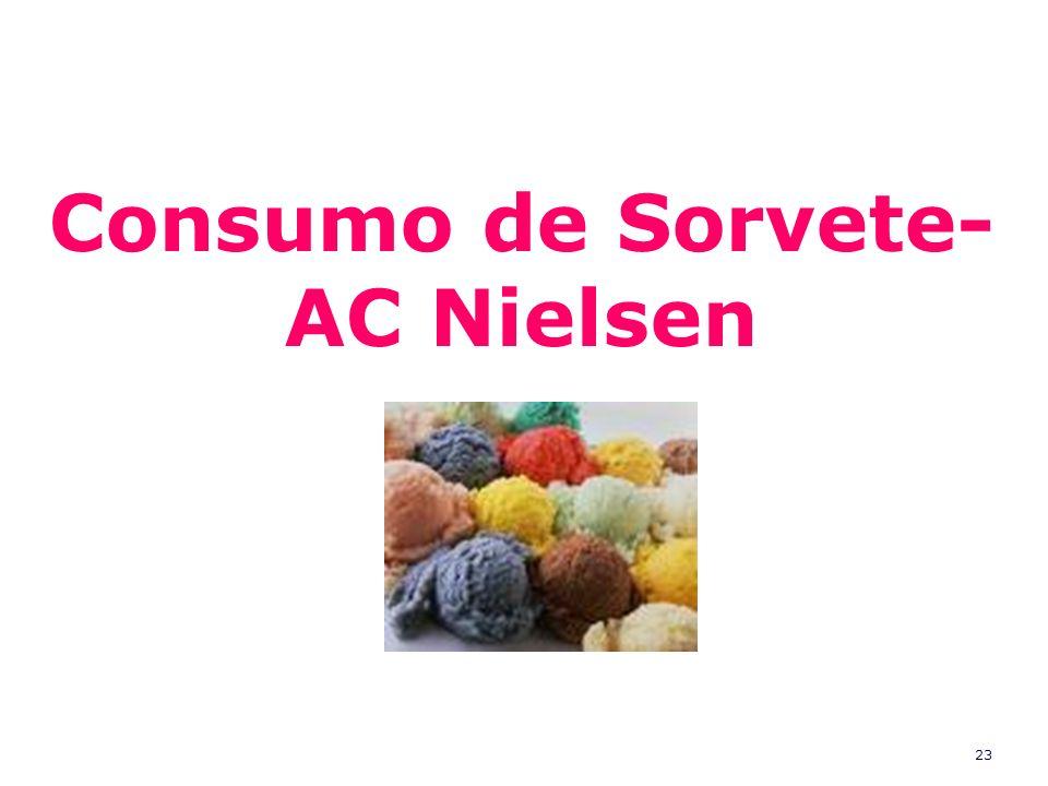 23 Consumo de Sorvete- AC Nielsen