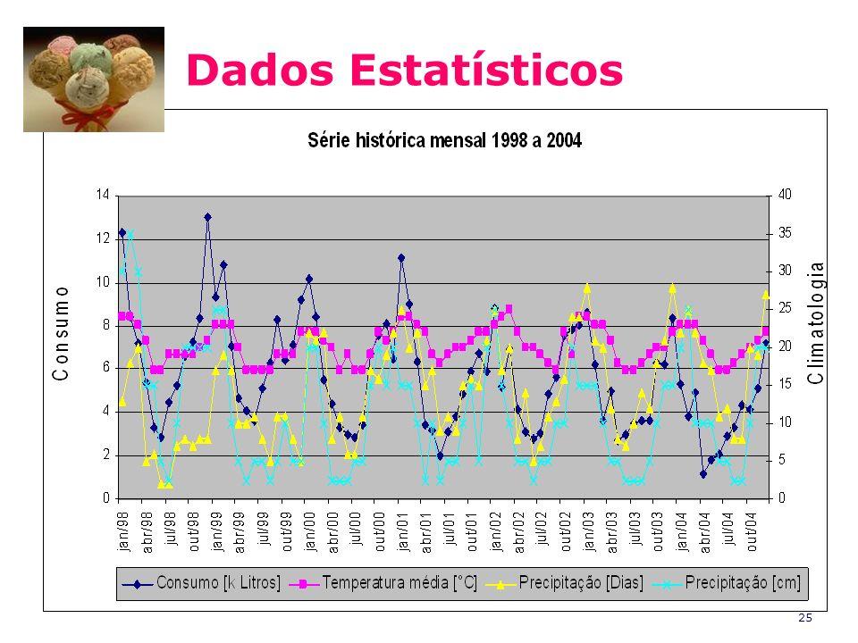 25 Dados Estatísticos