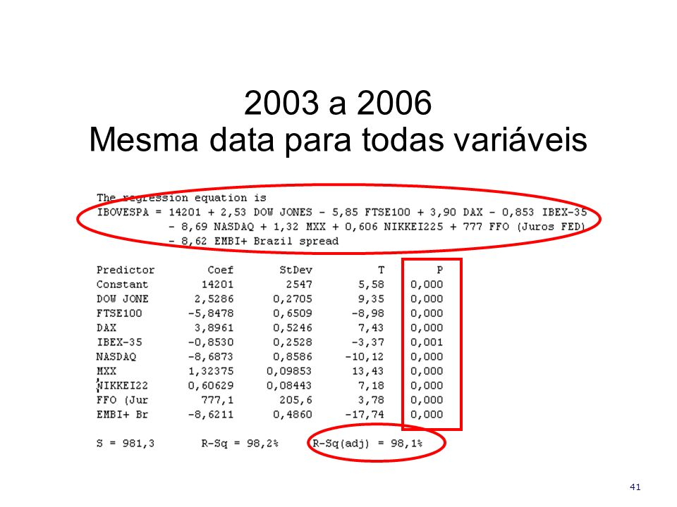 41 2003 a 2006 Mesma data para todas variáveis