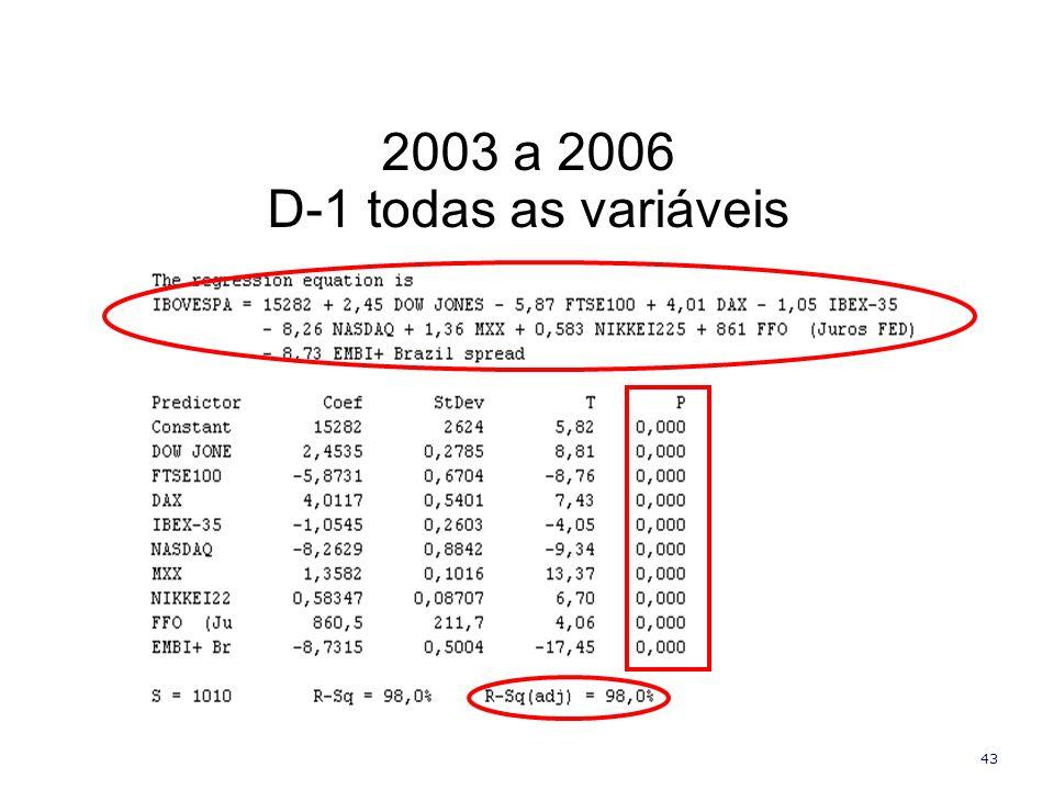43 2003 a 2006 D-1 todas as variáveis
