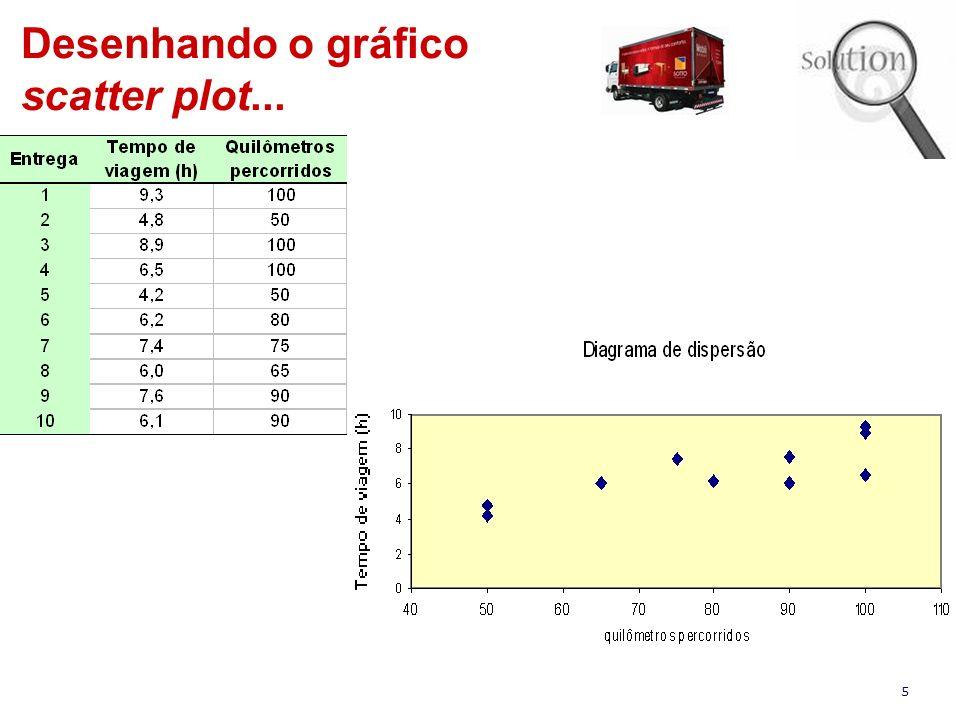 5 Desenhando o gráfico scatter plot...