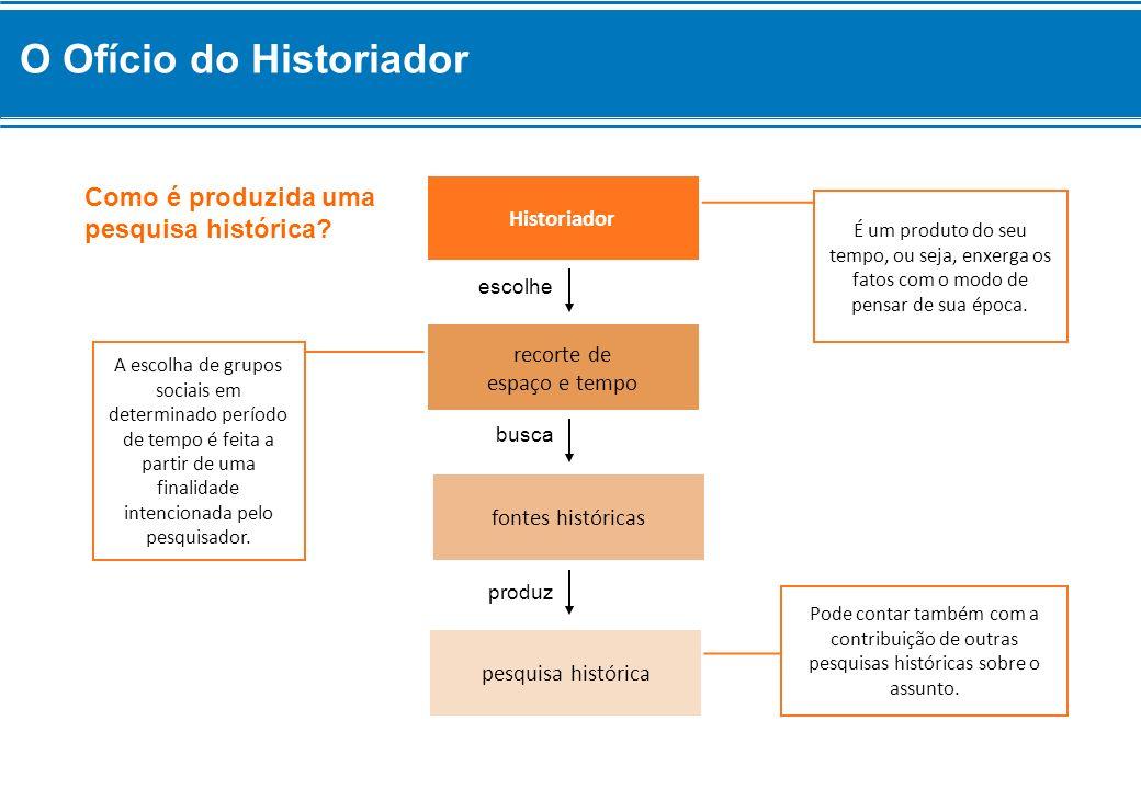 Historiador É um produto do seu tempo, ou seja, enxerga os fatos com o modo de pensar de sua época. recorte de espaço e tempo escolhe fontes histórica