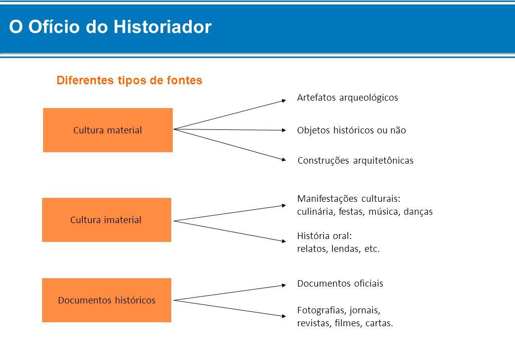Diferentes tipos de fontes Cultura imaterial Manifestações culturais: culinária, festas, música, danças História oral: relatos, lendas, etc. Documento