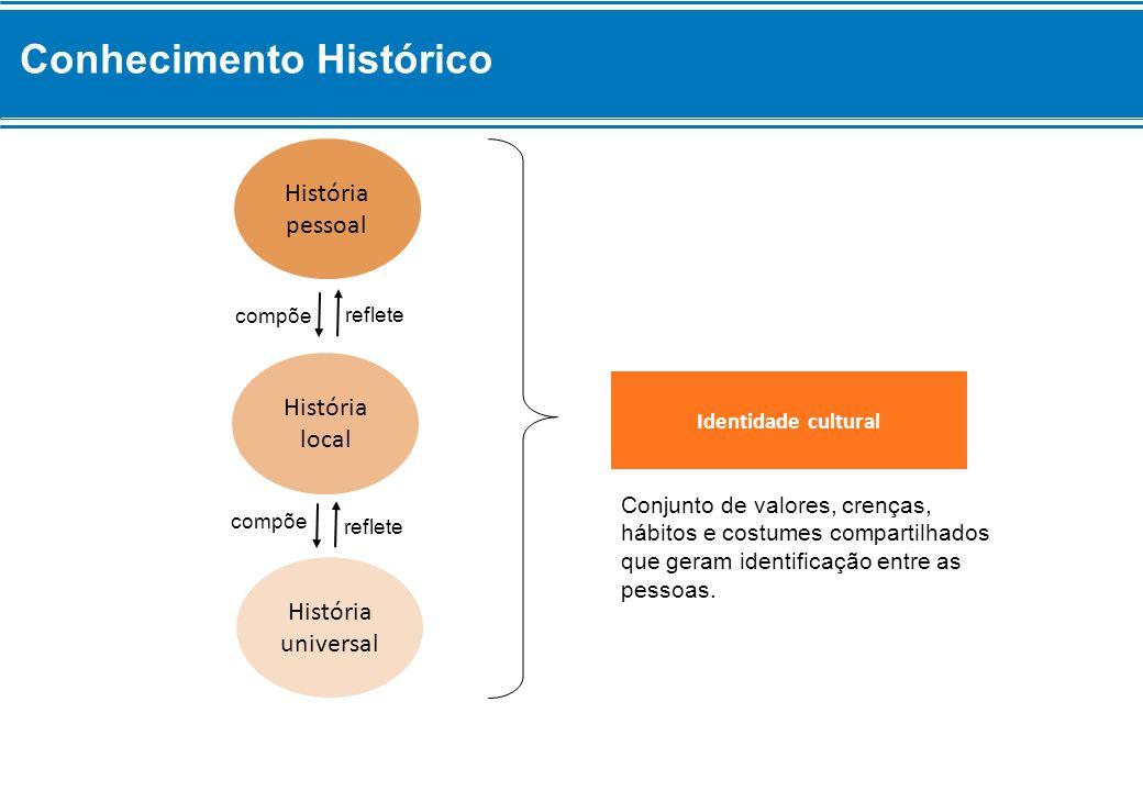 História pessoal História local História universal Identidade cultural compõe reflete Conjunto de valores, crenças, hábitos e costumes compartilhados