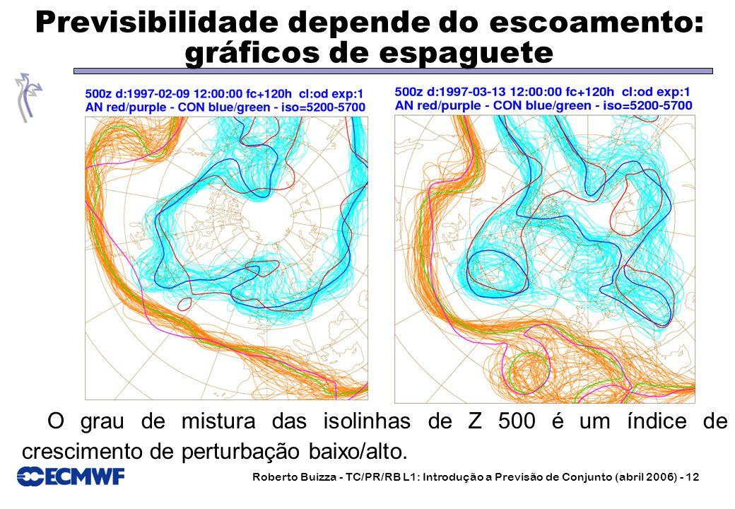 Roberto Buizza - TC/PR/RB L1: Introdução a Previsão de Conjunto (abril 2006) - 12 Previsibilidade depende do escoamento: gráficos de espaguete O grau