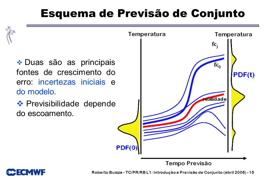 Roberto Buizza - TC/PR/RB L1: Introdução a Previsão de Conjunto (abril 2006) - 15 Esquema de Previsão de Conjunto Duas são as principais fontes de cre