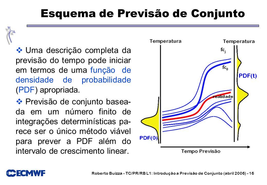 Roberto Buizza - TC/PR/RB L1: Introdução a Previsão de Conjunto (abril 2006) - 16 Esquema de Previsão de Conjunto Uma descrição completa da previsão d