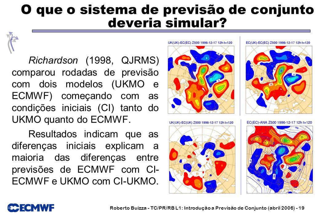 Roberto Buizza - TC/PR/RB L1: Introdução a Previsão de Conjunto (abril 2006) - 19 O que o sistema de previsão de conjunto deveria simular? Richardson