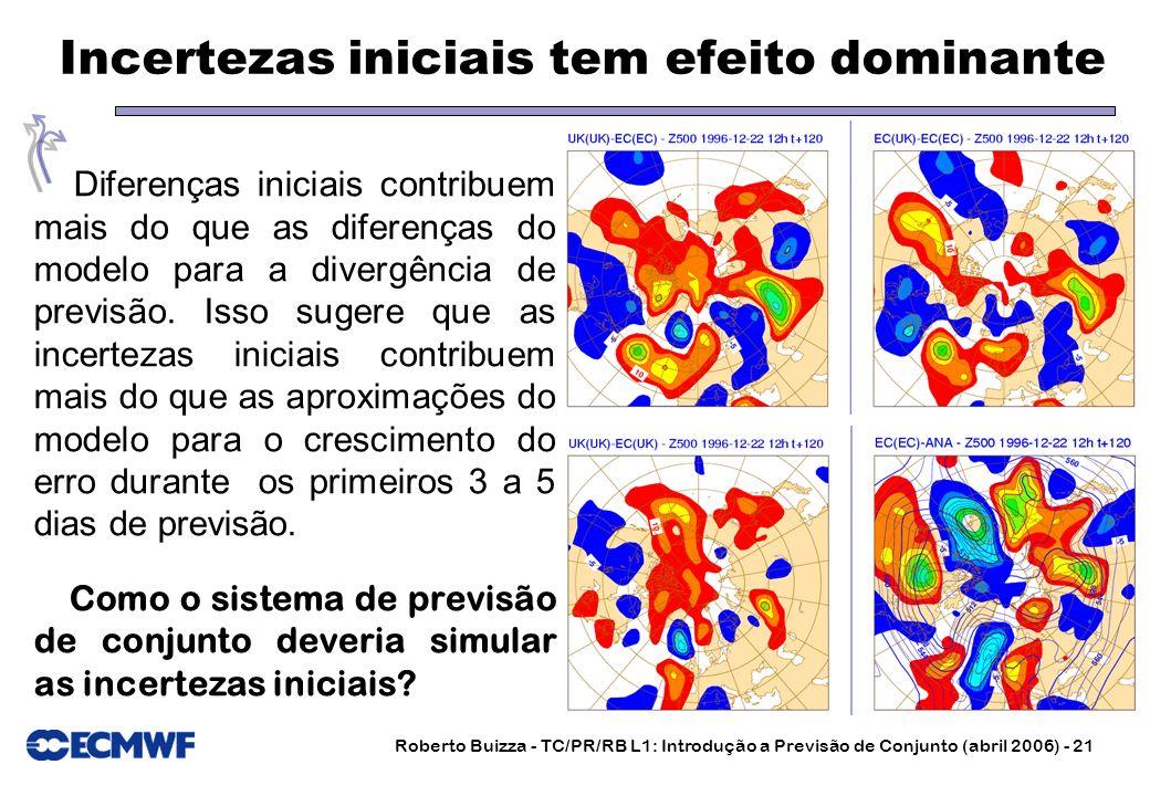Roberto Buizza - TC/PR/RB L1: Introdução a Previsão de Conjunto (abril 2006) - 21 Incertezas iniciais tem efeito dominante Diferenças iniciais contrib