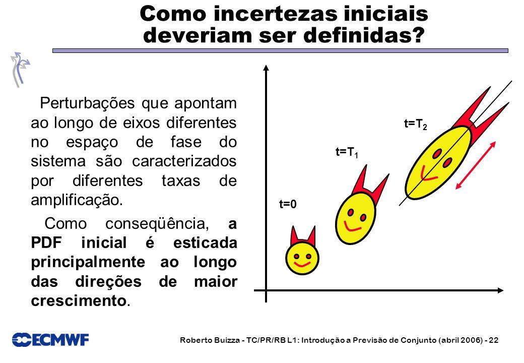 Roberto Buizza - TC/PR/RB L1: Introdução a Previsão de Conjunto (abril 2006) - 22 Como incertezas iniciais deveriam ser definidas? Perturbações que ap