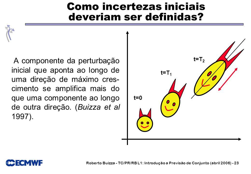 Roberto Buizza - TC/PR/RB L1: Introdução a Previsão de Conjunto (abril 2006) - 23 Como incertezas iniciais deveriam ser definidas? A componente da per