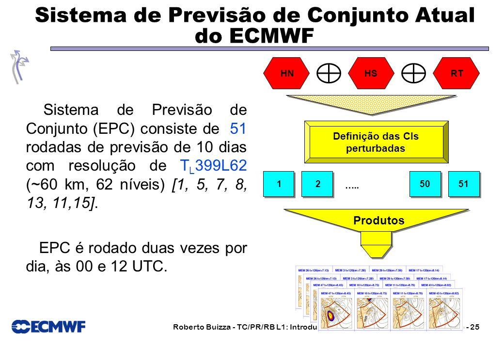 Roberto Buizza - TC/PR/RB L1: Introdução a Previsão de Conjunto (abril 2006) - 25 Sistema de Previsão de Conjunto Atual do ECMWF Sistema de Previsão d
