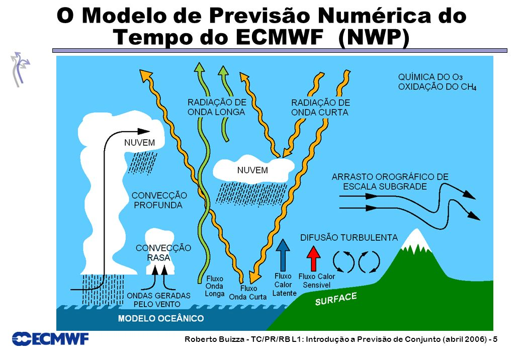 Roberto Buizza - TC/PR/RB L1: Introdução a Previsão de Conjunto (abril 2006) - 5 O Modelo de Previsão Numérica do Tempo do ECMWF (NWP)