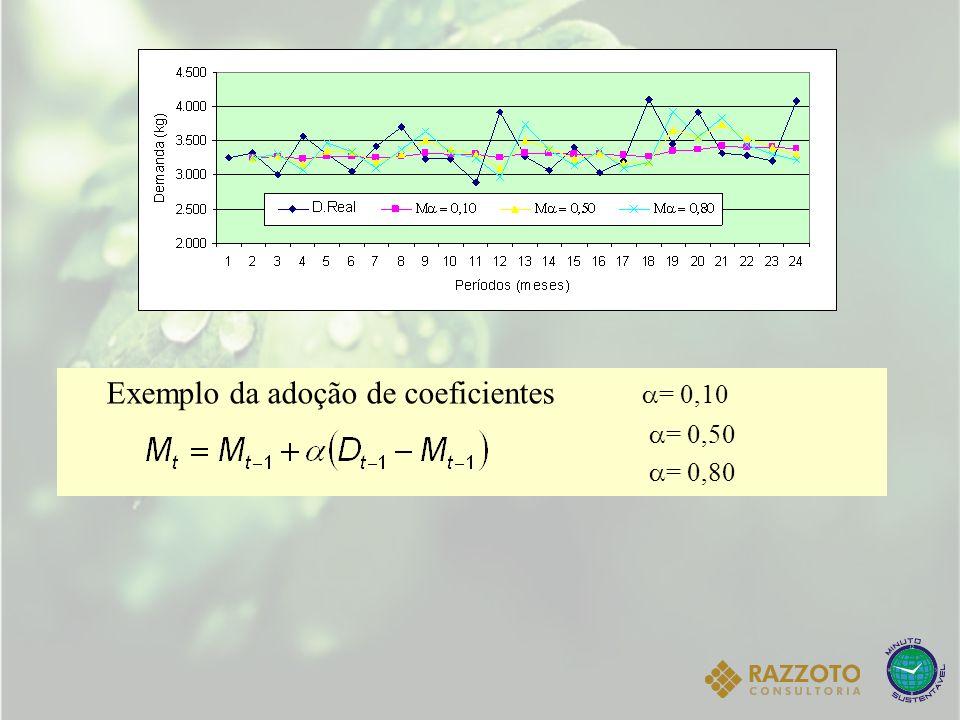 Exemplo da adoção de coeficientes = 0,10 = 0,50 = 0,80