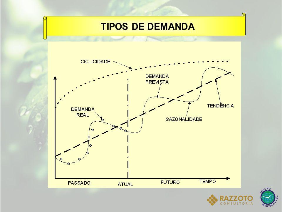 TIPOS DE DEMANDA
