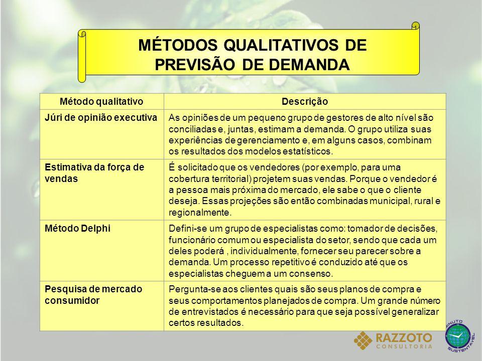 : Coeficiente de amortecimento para a estimativa da sazonalidade 0 1. MÉTODOS QUALITATIVOS DE PREVISÃO DE DEMANDA Método qualitativoDescrição Júri de