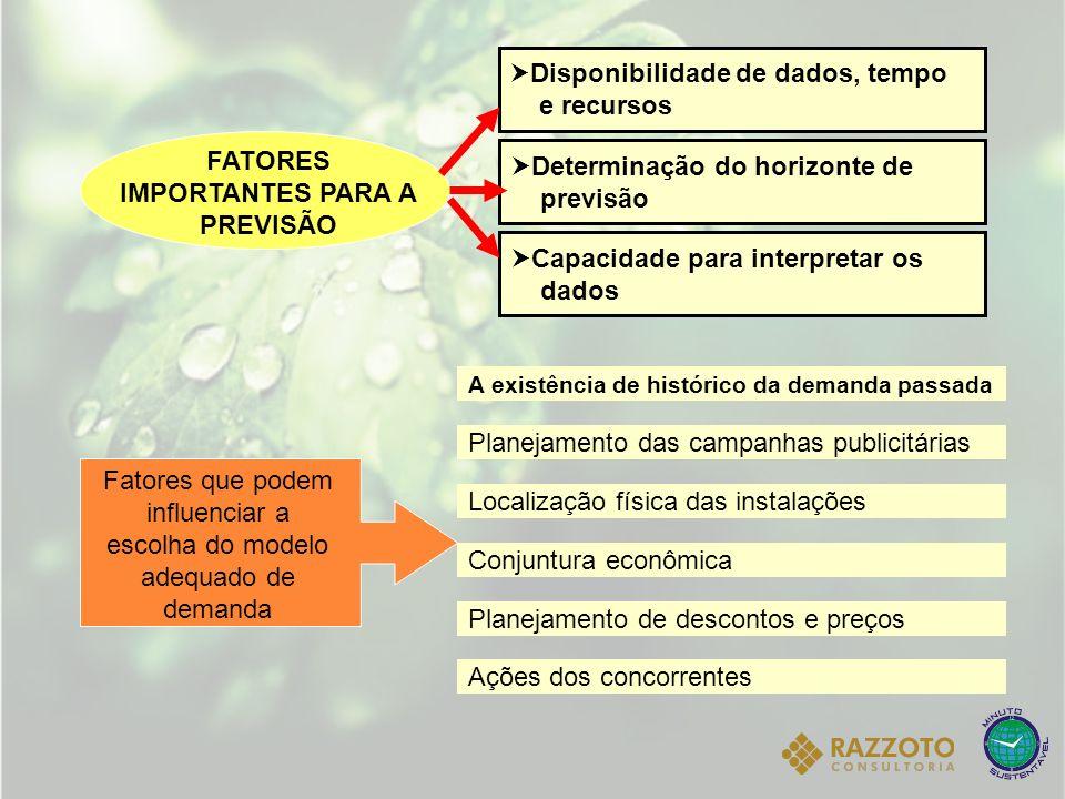 : Coeficiente de amortecimento para a estimativa da sazonalidade 0 1. Disponibilidade de dados, tempo e recursos Determinação do horizonte de previsão