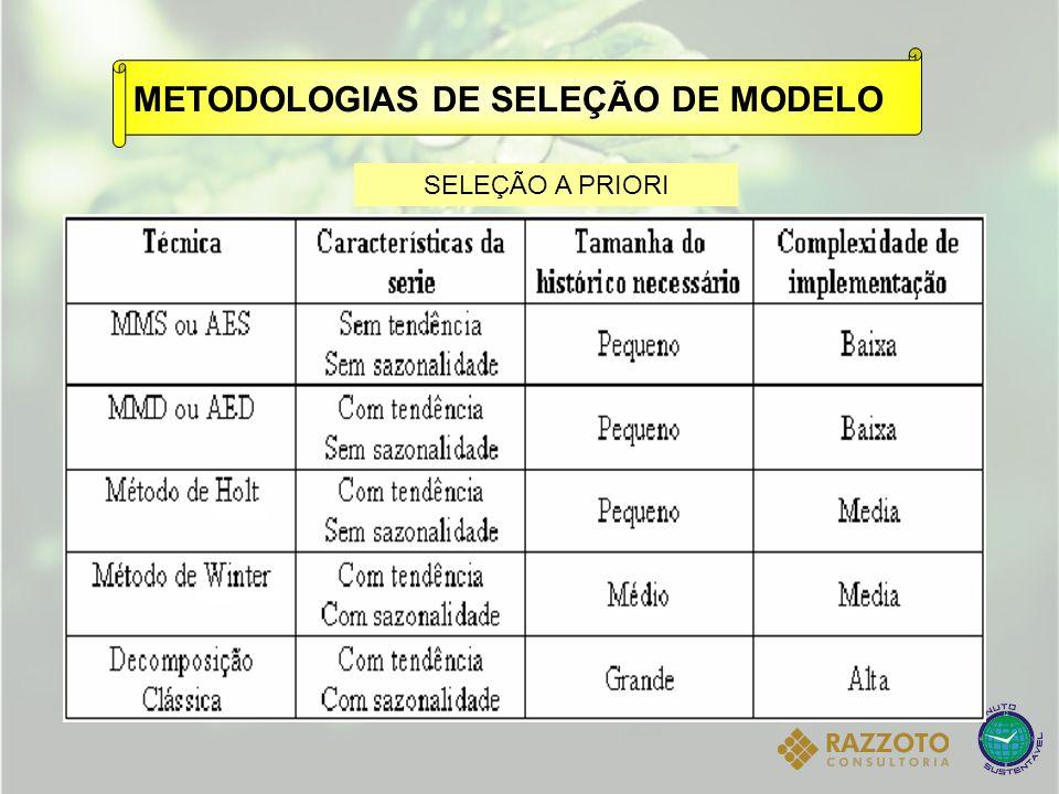 : Coeficiente de amortecimento para a estimativa da sazonalidade 0 1. METODOLOGIAS DE SELEÇÃO DE MODELO SELEÇÃO A PRIORI