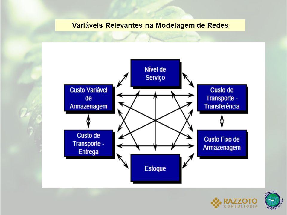 : Coeficiente de amortecimento para a estimativa da sazonalidade 0 1. Variáveis Relevantes na Modelagem de Redes
