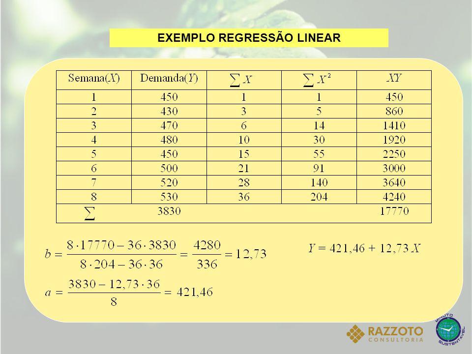 Utilizado quando a demanda não apresenta tendência ou sazonalidade Modelo de Média Móvel Mmn = média móvel de n períodos; Di = demanda ocorrida no período i; n = número de períodos; i = índice do período (i= 1,2,3,...)