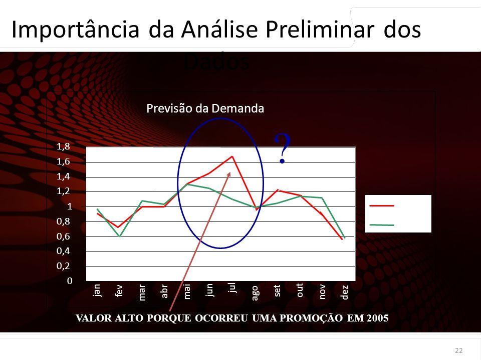 euler@imvnet.com.br | www.slideshare.net/eulernogueira 22 Importância da Análise Preliminar dos Dados Previsão da Demanda 0 0,2 0,4 0,6 0,8 1 1,2 1,4