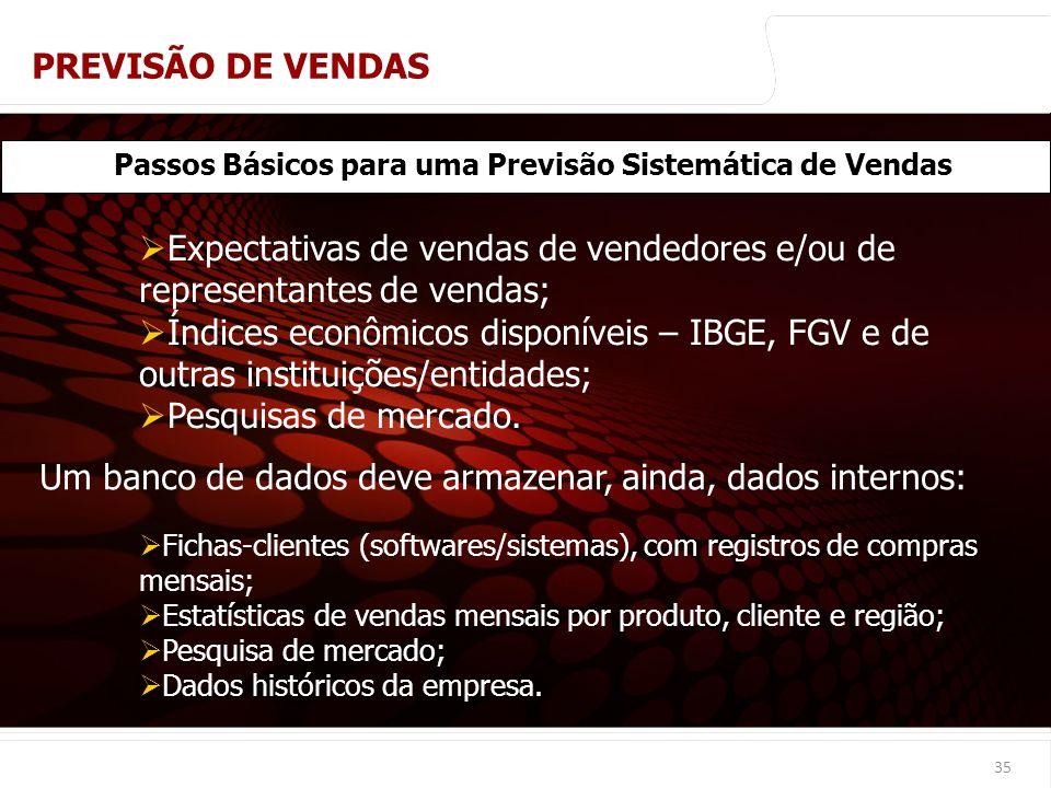 euler@imvnet.com.br | www.slideshare.net/eulernogueira 35 Passos Básicos para uma Previsão Sistemática de Vendas Expectativas de vendas de vendedores