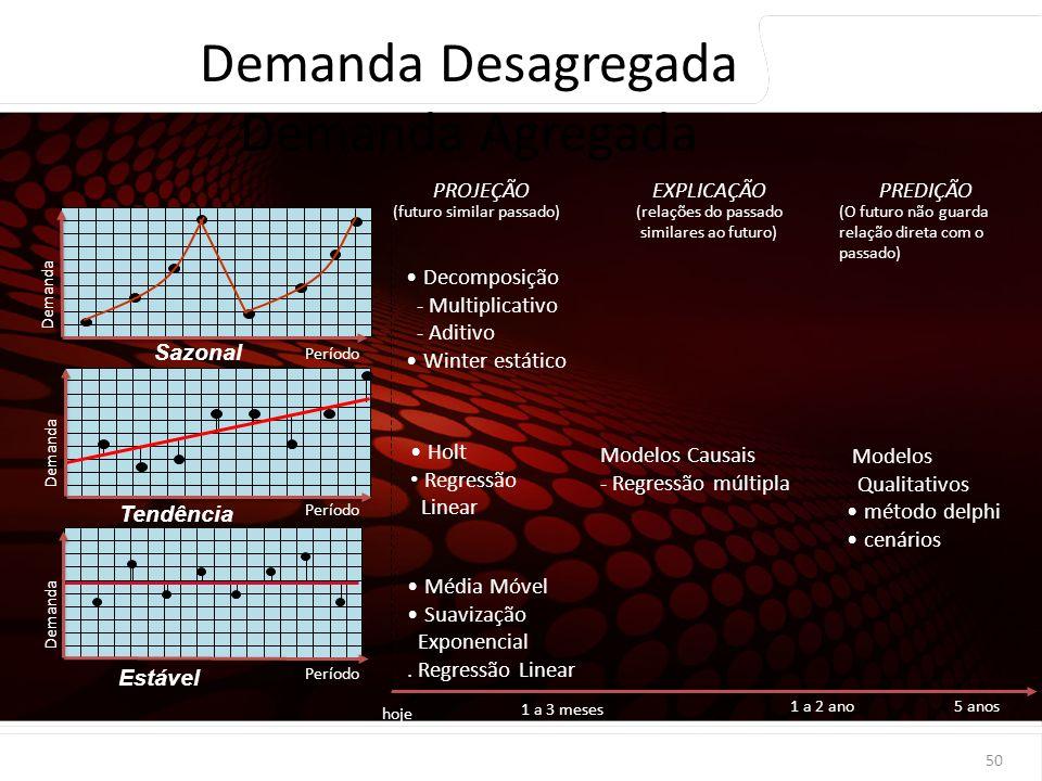 euler@imvnet.com.br | www.slideshare.net/eulernogueira Período Estável hoje 1 a 3 meses 1 a 2 ano5 anos Média Móvel Suavização Exponencial. Regressão