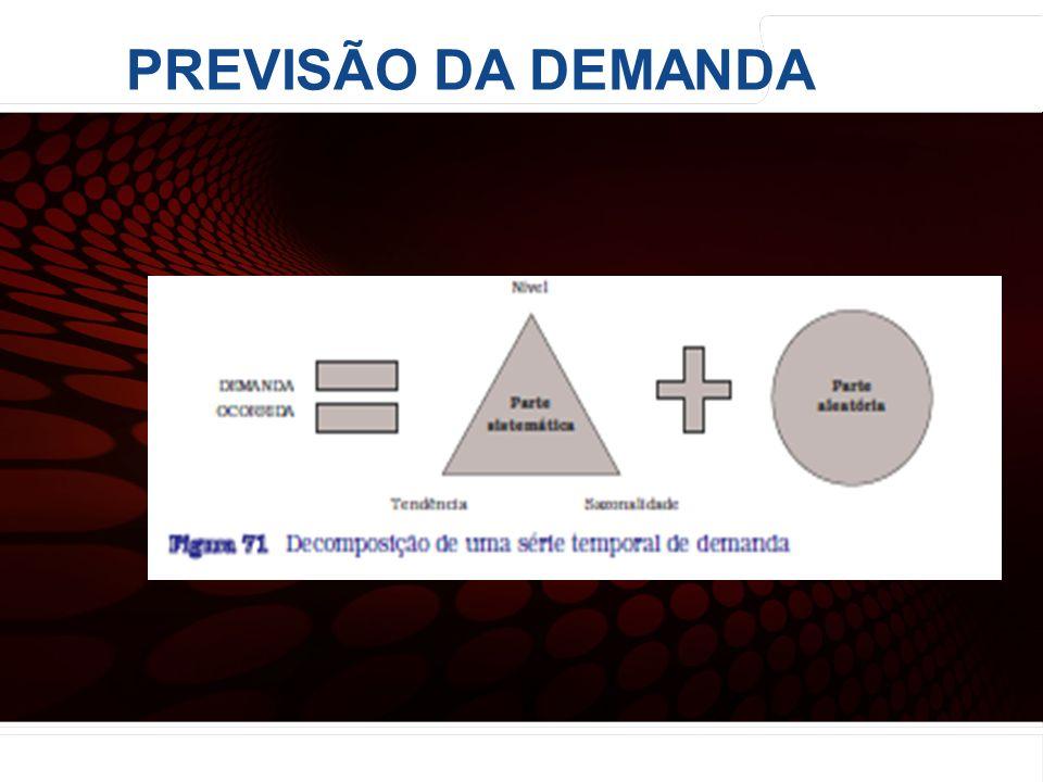euler@imvnet.com.br | www.slideshare.net/eulernogueira PREVISÃO DA DEMANDA