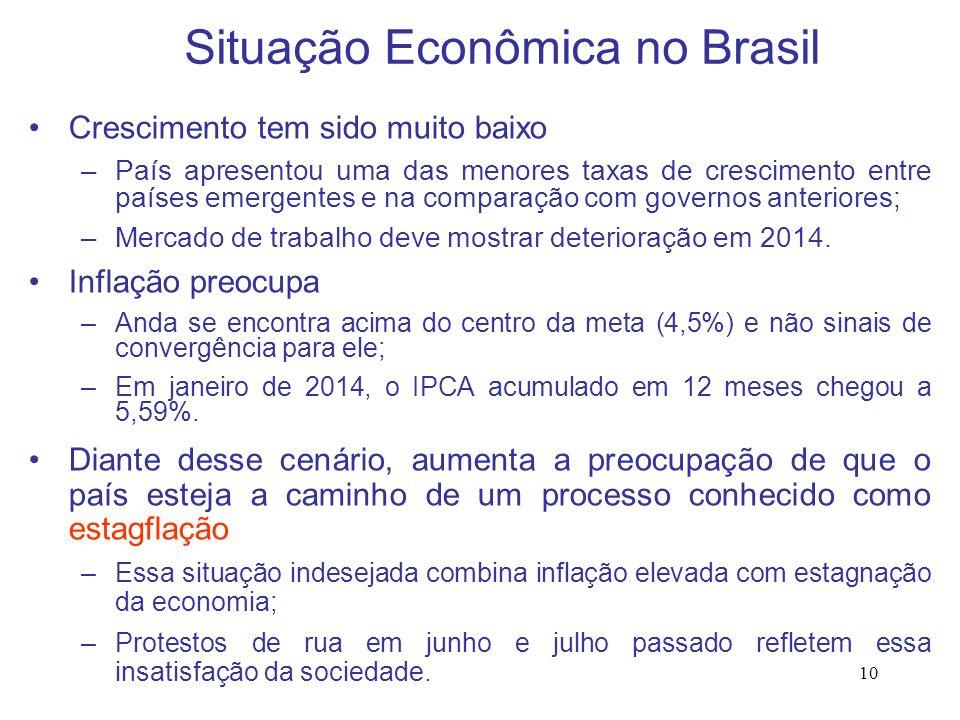 10 Situação Econômica no Brasil Crescimento tem sido muito baixo –País apresentou uma das menores taxas de crescimento entre países emergentes e na co