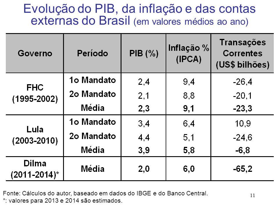 11 Fonte: Cálculos do autor, baseado em dados do IBGE e do Banco Central. *: valores para 2013 e 2014 são estimados. Evolução do PIB, da inflação e da