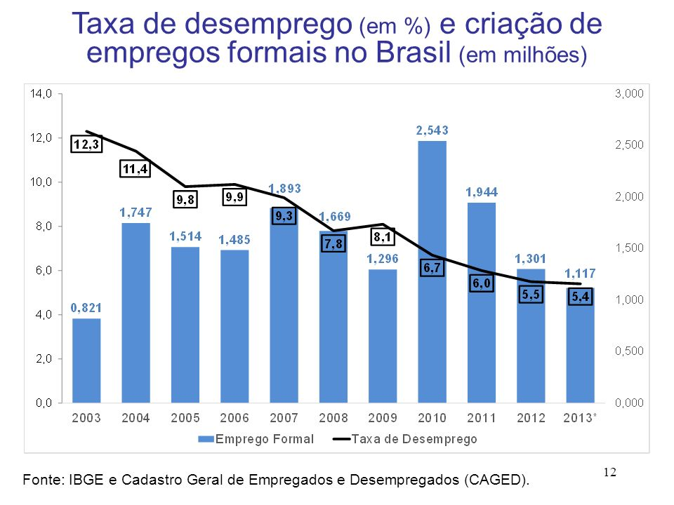 12 Fonte: IBGE e Cadastro Geral de Empregados e Desempregados (CAGED). Taxa de desemprego (em %) e criação de empregos formais no Brasil (em milhões)