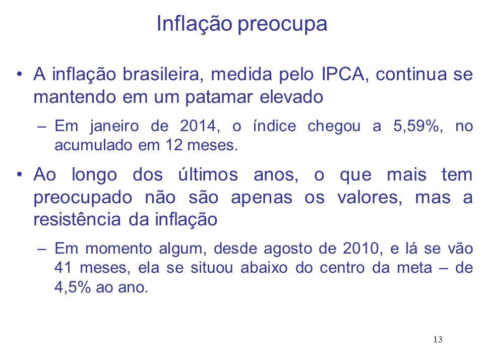 13 Inflação preocupa A inflação brasileira, medida pelo IPCA, continua se mantendo em um patamar elevado –Em janeiro de 2014, o índice chegou a 5,59%,