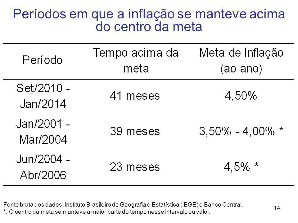 14 Períodos em que a inflação se manteve acima do centro da meta Fonte bruta dos dados: Instituto Brasileiro de Geografia e Estatística (IBGE) e Banco