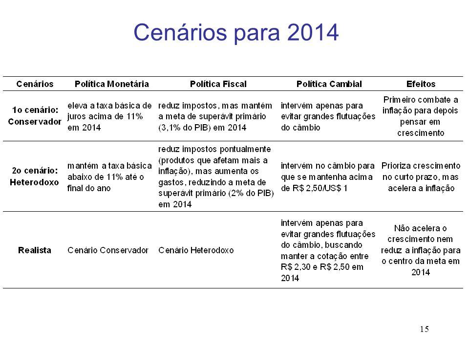 15 Cenários para 2014