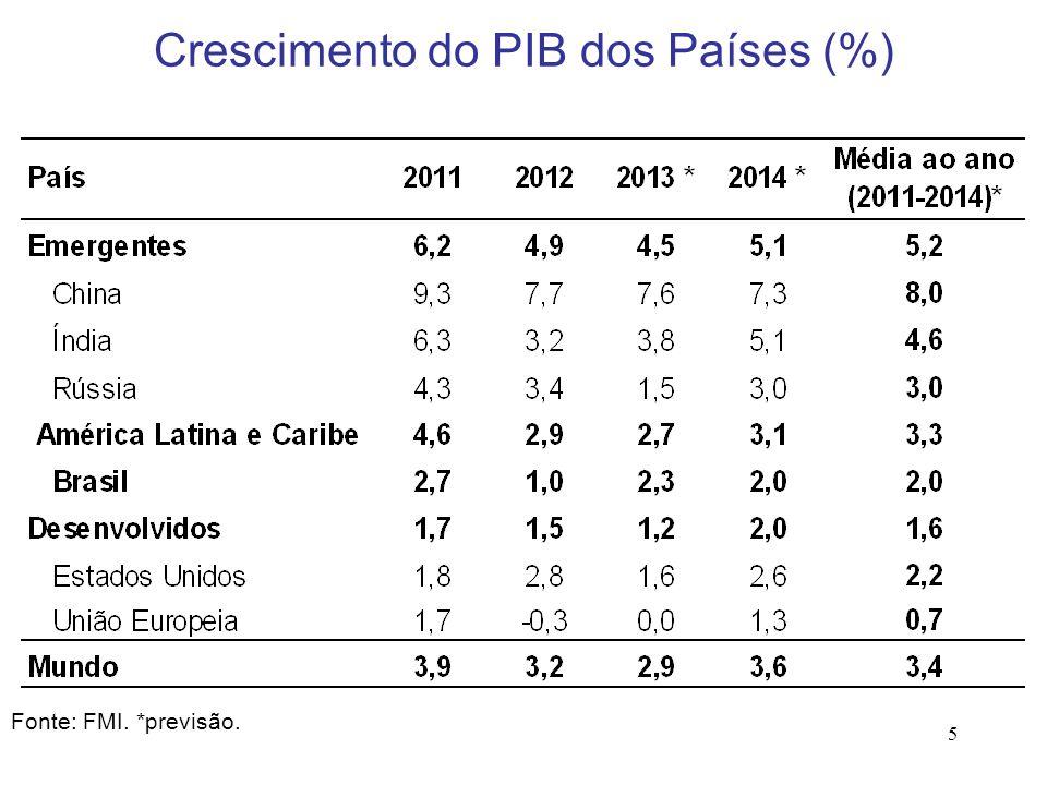 5 Fonte: FMI. *previsão. Crescimento do PIB dos Países (%)