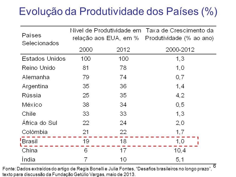 6 Fonte: Dados extraídos do artigo de Regis Bonelli e Julia Fontes, Desafios brasileiros no longo prazo, texto para discussão da Fundação Getúlio Varg