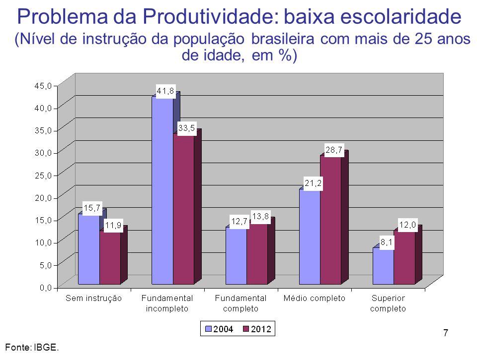 7 Fonte: IBGE. Problema da Produtividade: baixa escolaridade (Nível de instrução da população brasileira com mais de 25 anos de idade, em %)